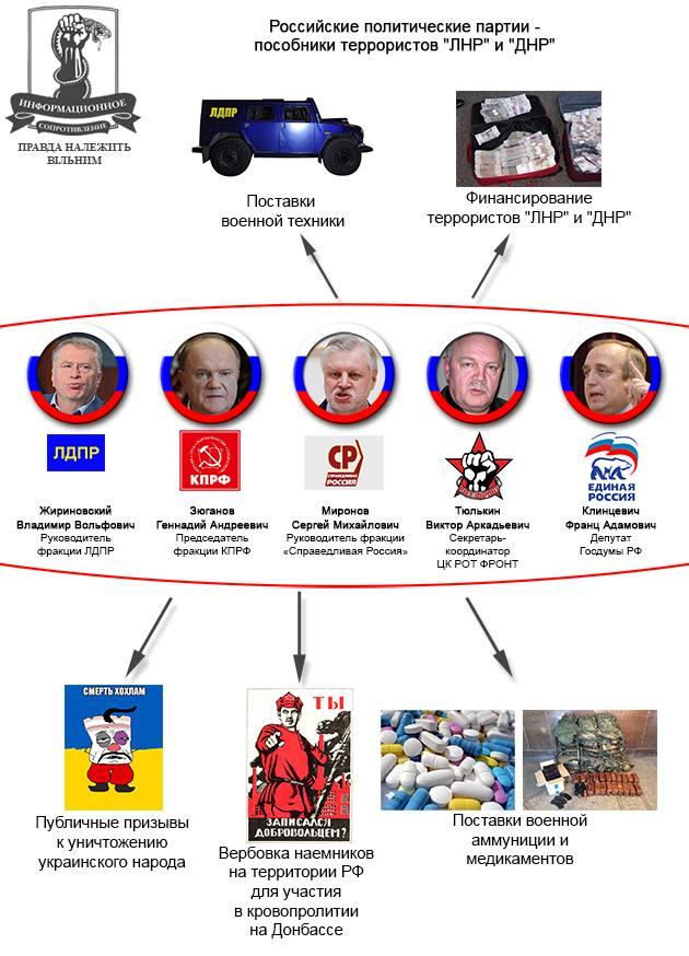 Кремлевские пособники террористов Донбасса