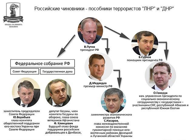 Кремлевские спонсоры террористов Донбасса