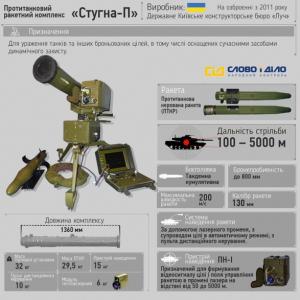 Украинская армия получила высокоточное оружие